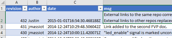 Example SVN logs in MS Excel