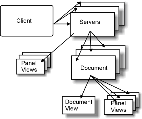 Clients, Servers and Documents structure