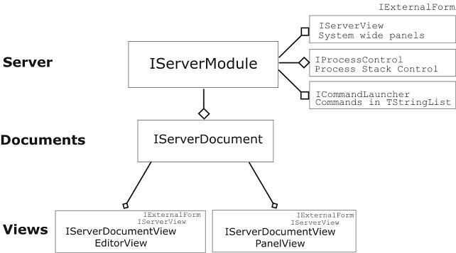 Server API interface